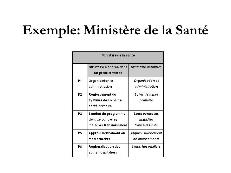 Exemple: Ministère de la Santé