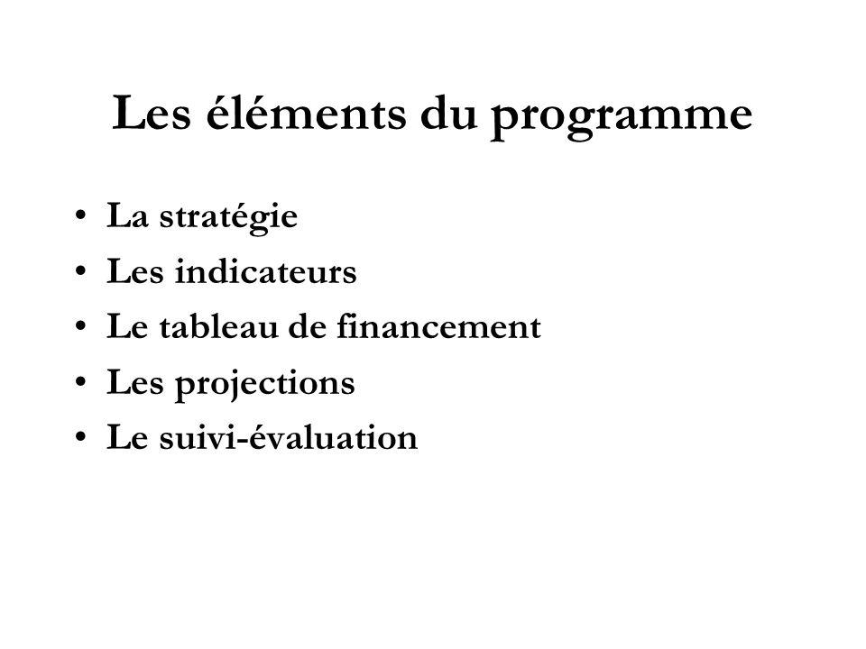 Les éléments du programme