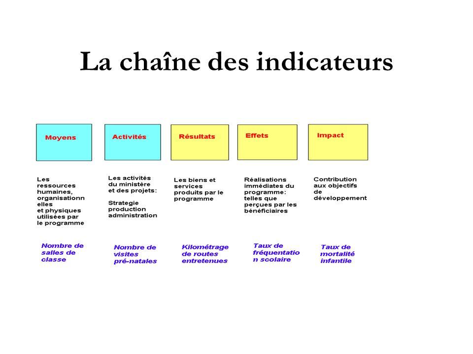 La chaîne des indicateurs