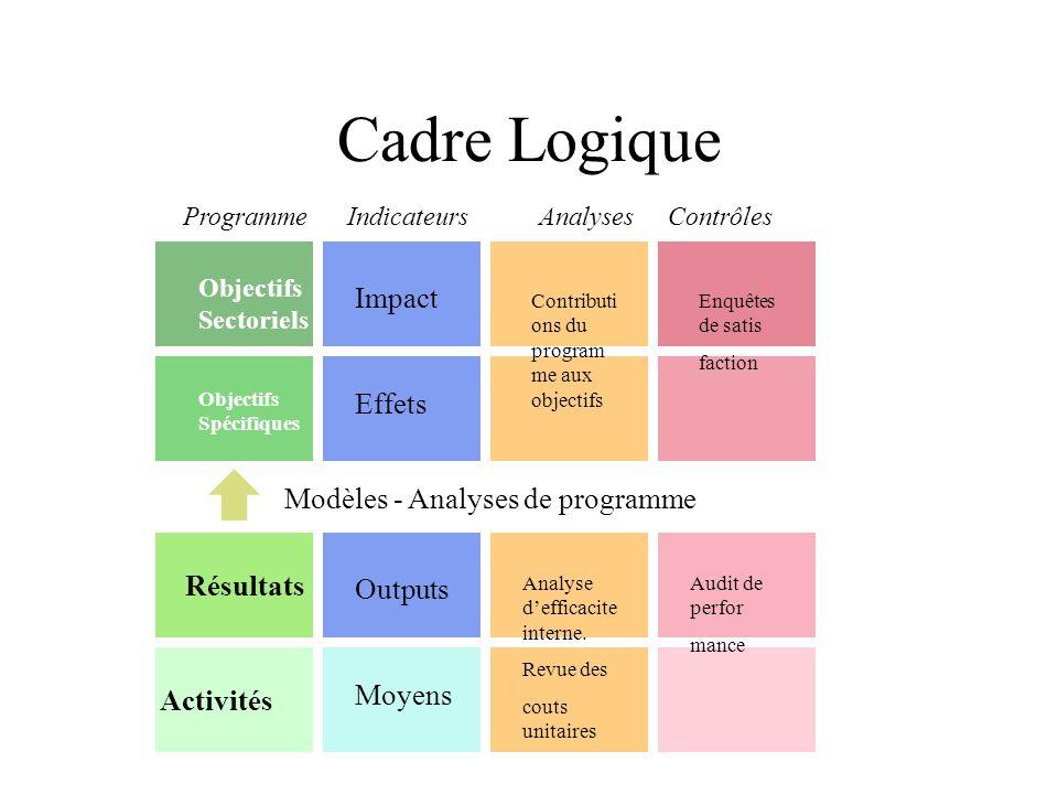 Cadre Logique Impact Effets Modèles - Analyses de programme Résultats