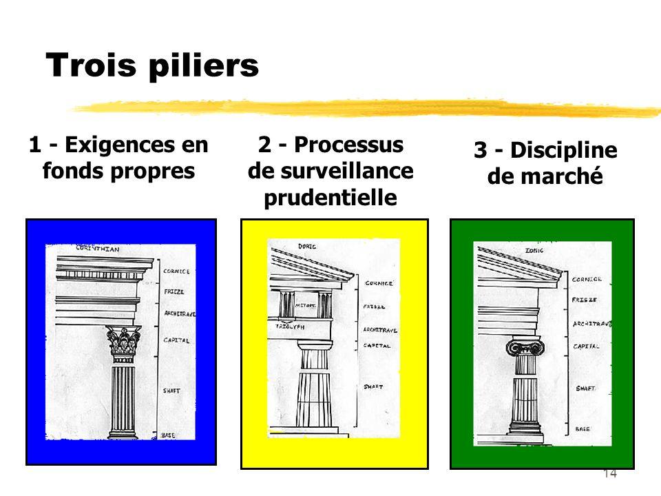 Trois piliers 1 - Exigences en fonds propres