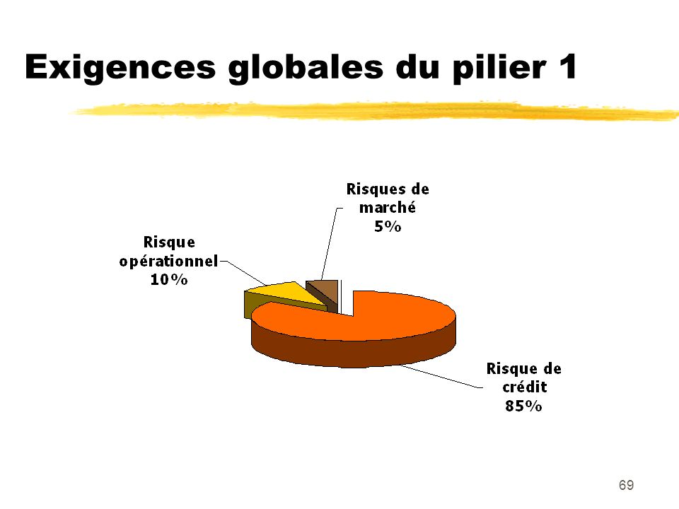 Exigences globales du pilier 1