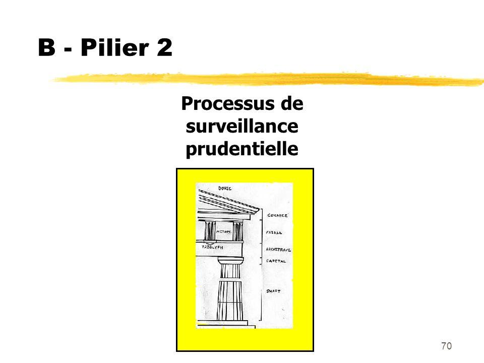 Processus de surveillance prudentielle
