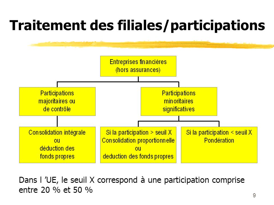 Traitement des filiales/participations