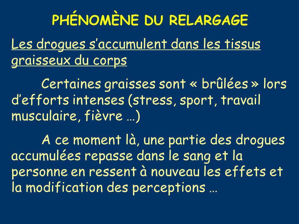 PHÉNOMÈNE DU RELARGAGE