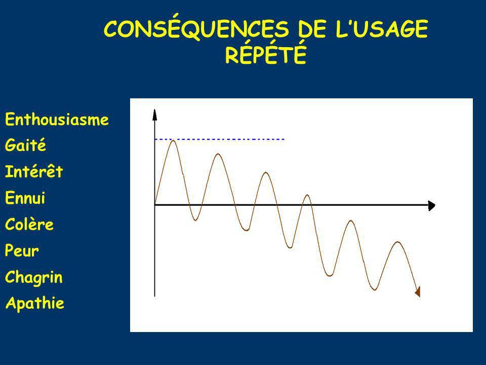 CONSÉQUENCES DE L'USAGE RÉPÉTÉ