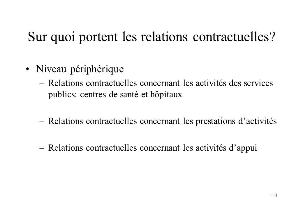 Sur quoi portent les relations contractuelles