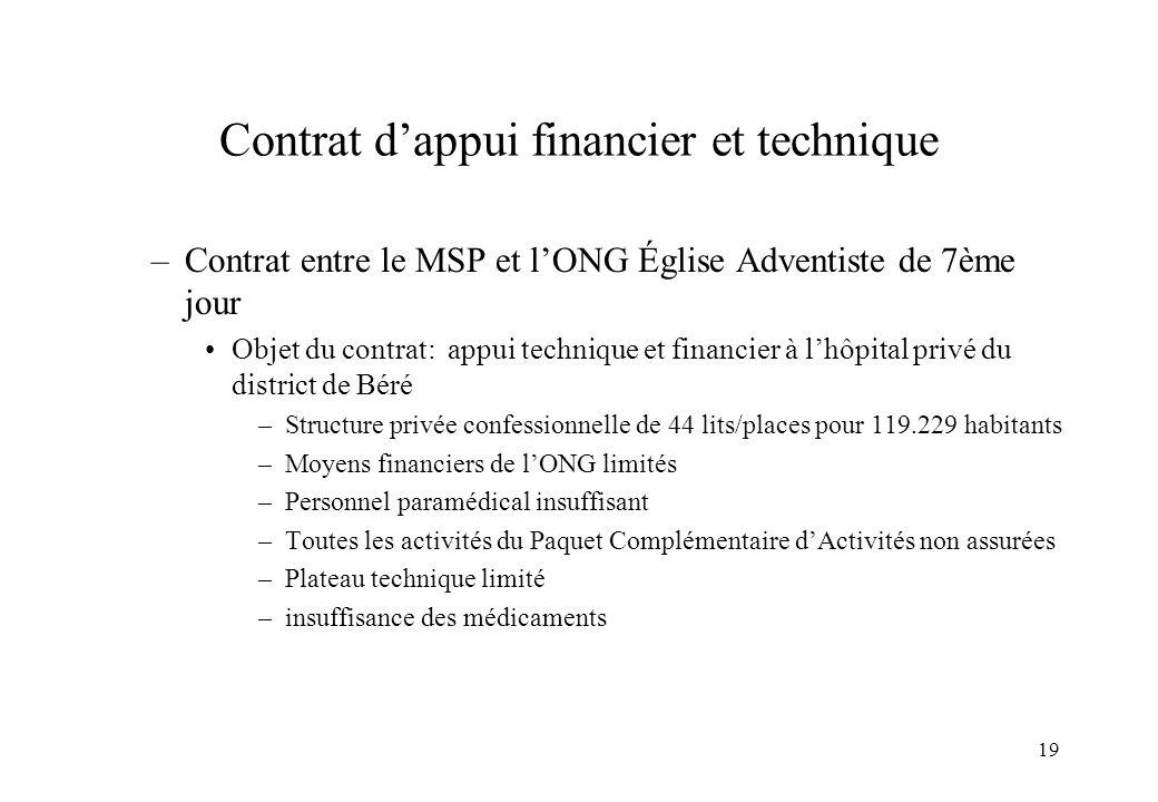 Contrat d'appui financier et technique