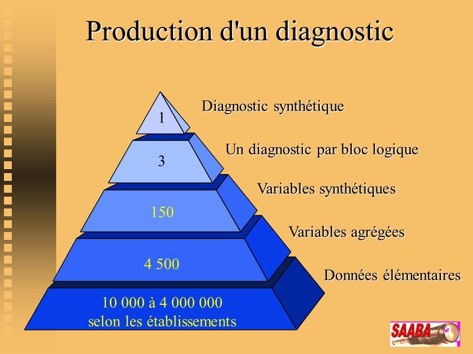 Production d un diagnostic