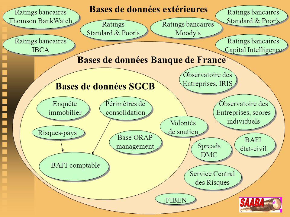 Bases de données extérieures