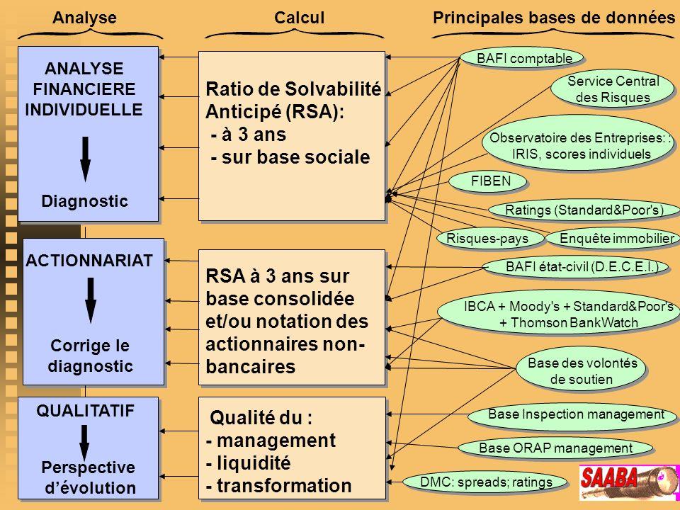 Principales bases de données