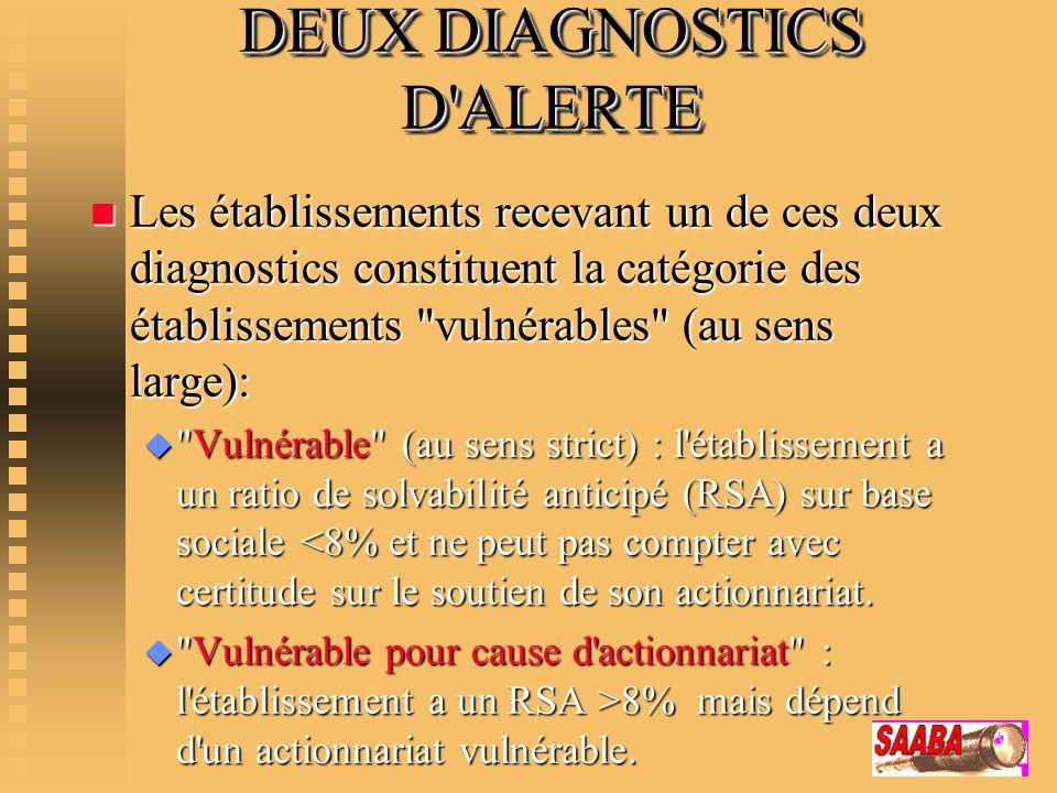 DEUX DIAGNOSTICS D ALERTE