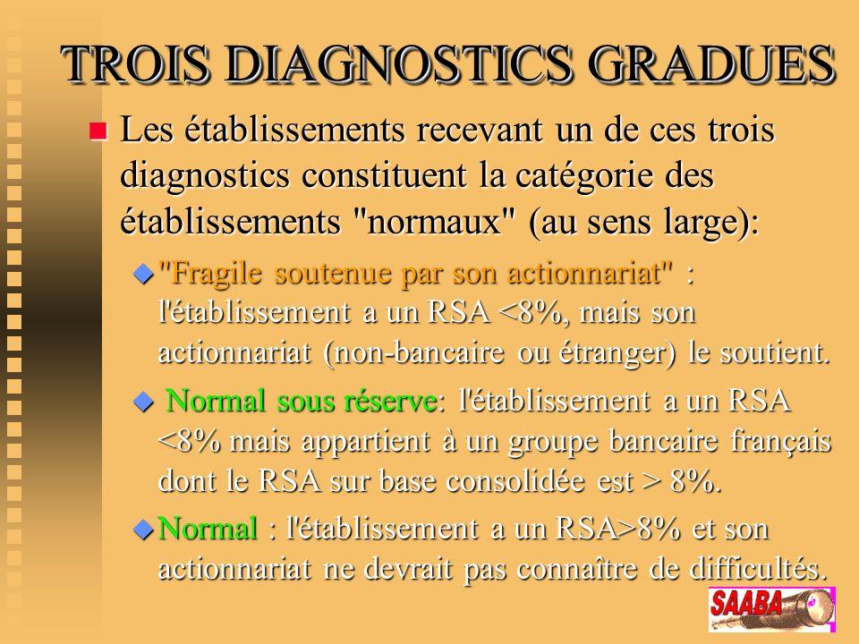 TROIS DIAGNOSTICS GRADUES