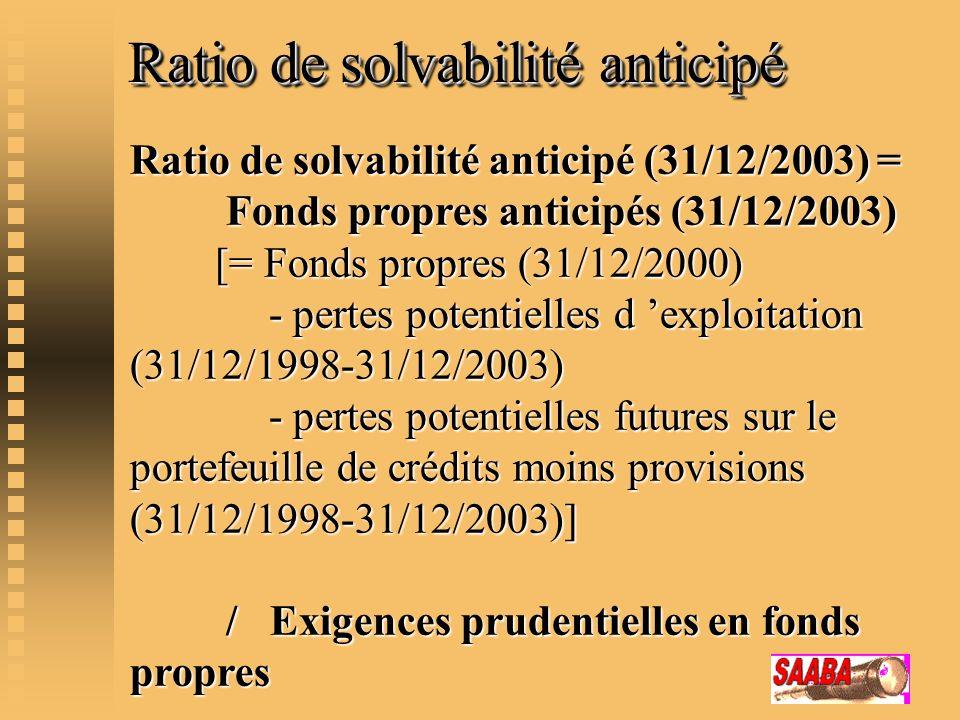 Ratio de solvabilité anticipé
