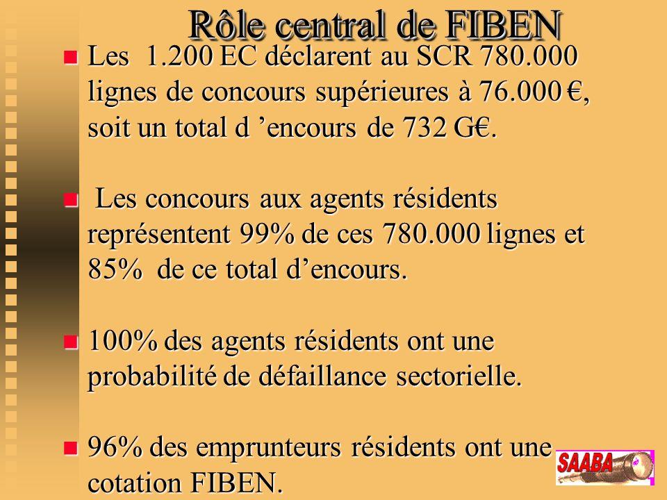 Rôle central de FIBEN Les 1.200 EC déclarent au SCR 780.000 lignes de concours supérieures à 76.000 €, soit un total d 'encours de 732 G€.