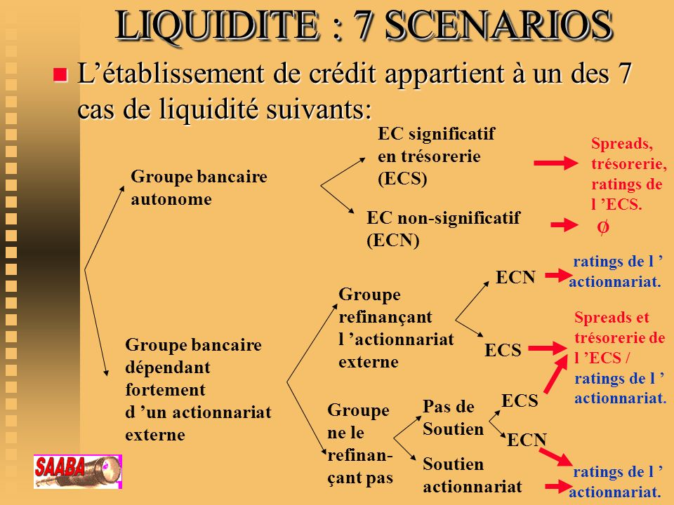 LIQUIDITE : 7 SCENARIOS L'établissement de crédit appartient à un des 7 cas de liquidité suivants: EC significatif.