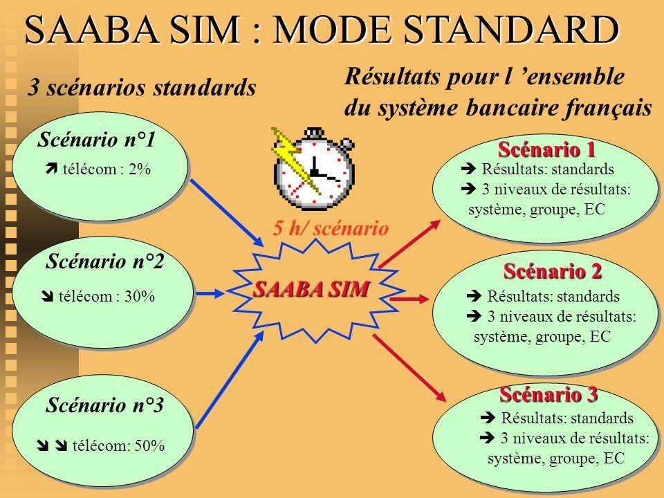SAABA SIM : MODE STANDARD