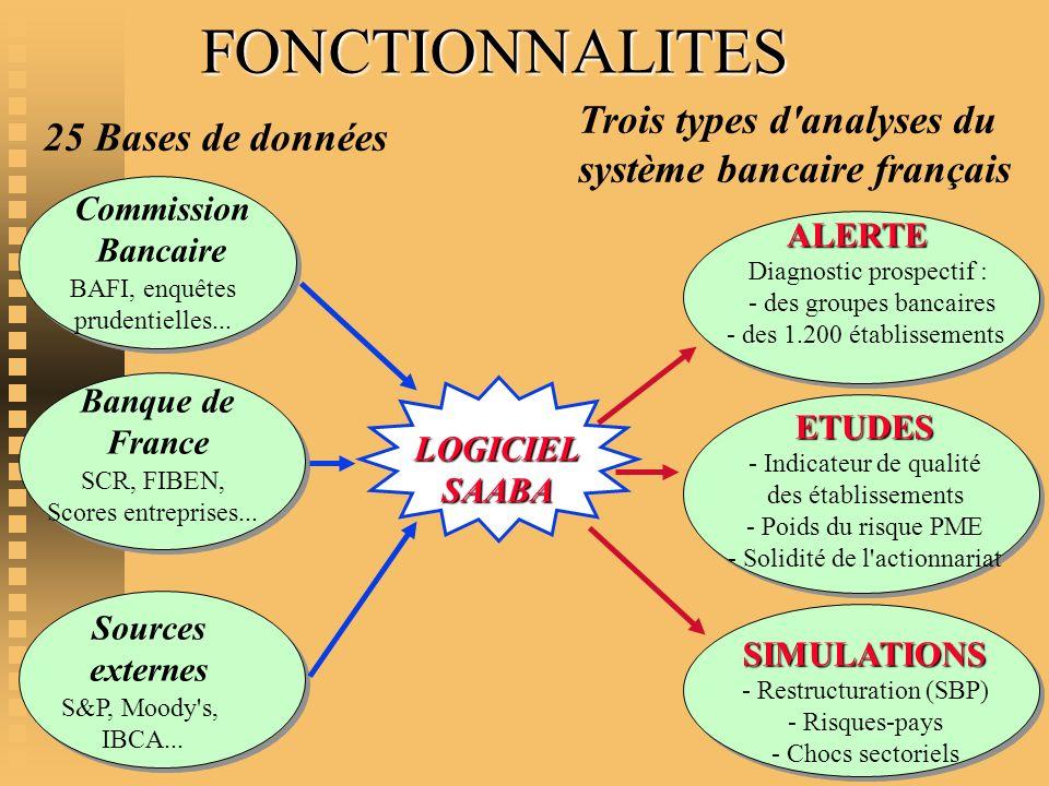 FONCTIONNALITES Trois types d analyses du système bancaire français