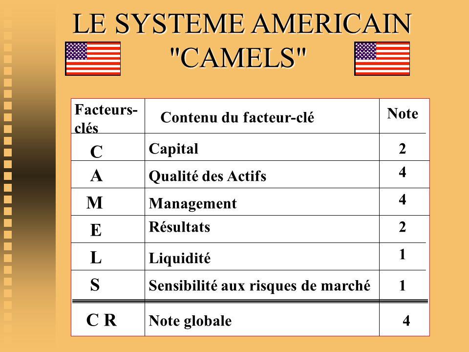 LE SYSTEME AMERICAIN CAMELS C A M E L S C R Facteurs- clés Note