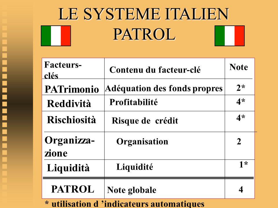 LE SYSTEME ITALIEN PATROL PATrimonio Reddività Rischiosità Organizza-