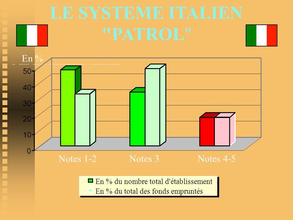 LE SYSTEME ITALIEN PATROL En % Notes 1-2 Notes 3 Notes 4-5 50 40 30