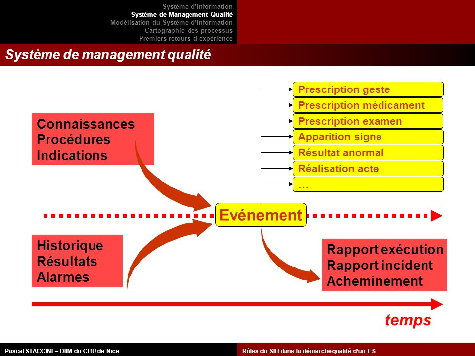 Système de management qualité