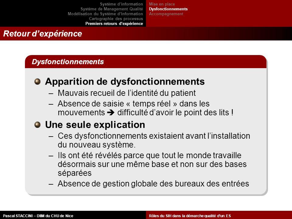 Apparition de dysfonctionnements