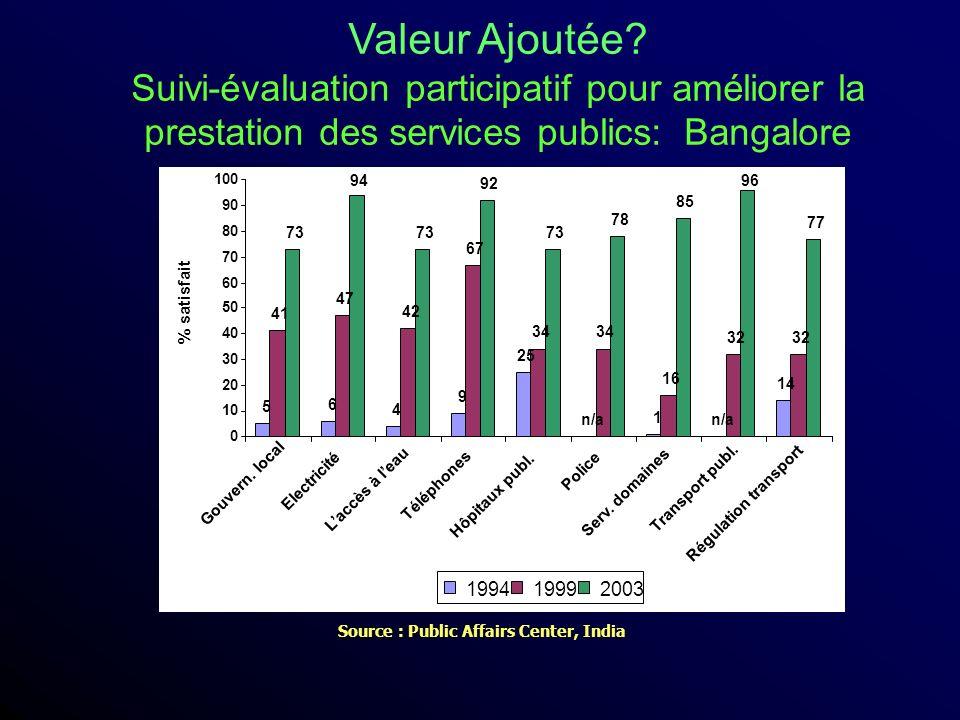 Valeur Ajoutée Suivi-évaluation participatif pour améliorer la prestation des services publics: Bangalore