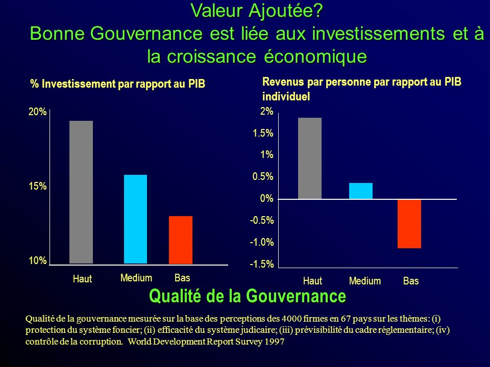 Qualité de la Gouvernance