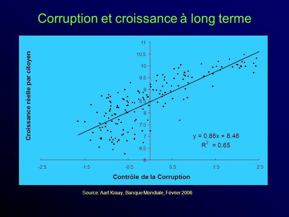 Croissance réelle par citoyen Contrôle de la Corruption