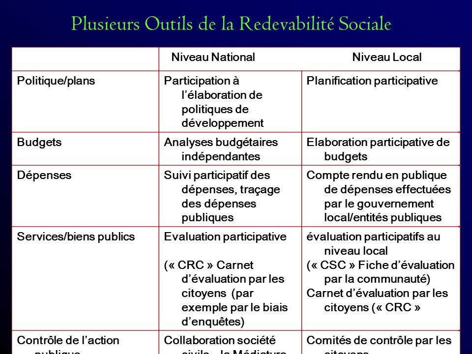Plusieurs Outils de la Redevabilité Sociale