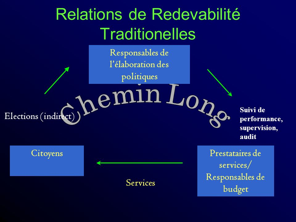 Relations de Redevabilité Traditionelles