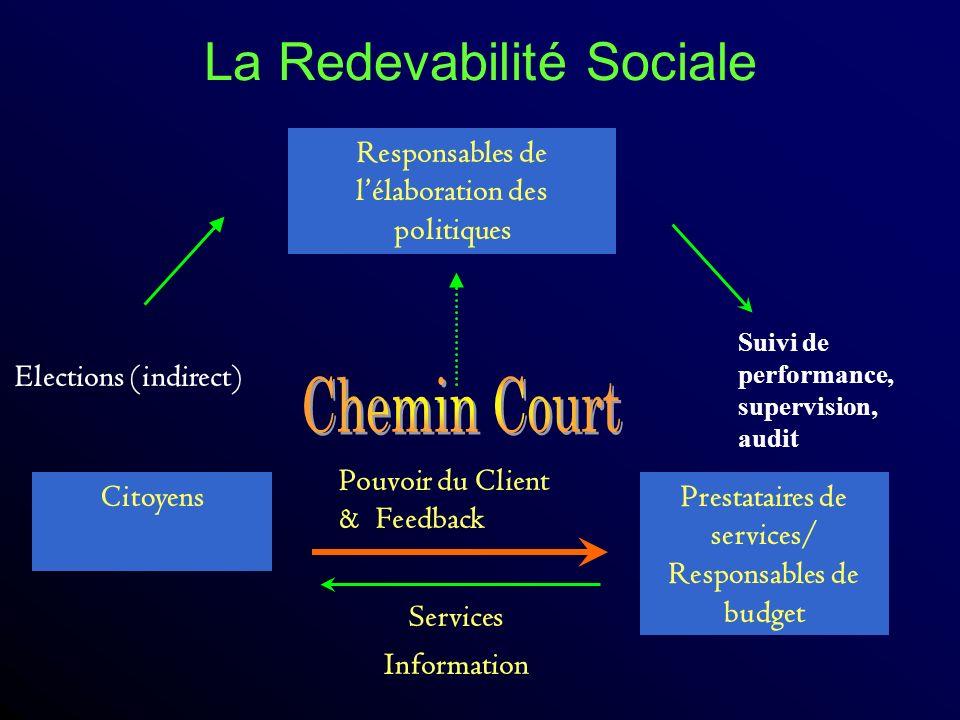 La Redevabilité Sociale