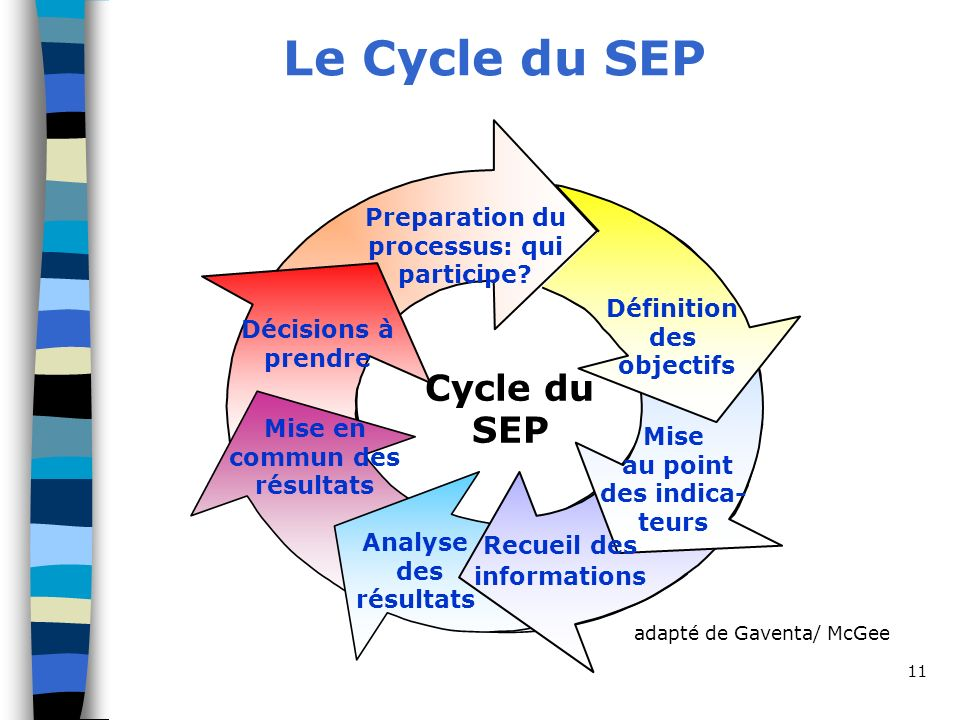 Le Cycle du SEP Cycle du SEP Preparation du processus: qui participe