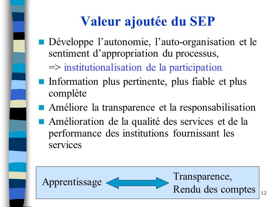 Valeur ajoutée du SEP Développe l'autonomie, l'auto-organisation et le sentiment d'appropriation du processus,