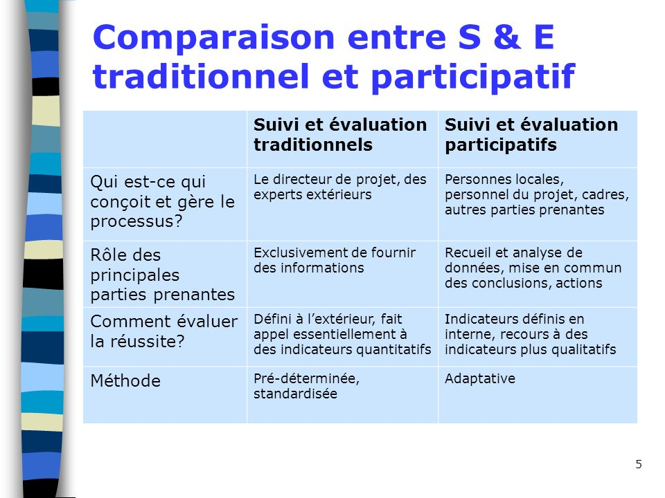 Comparaison entre S & E traditionnel et participatif