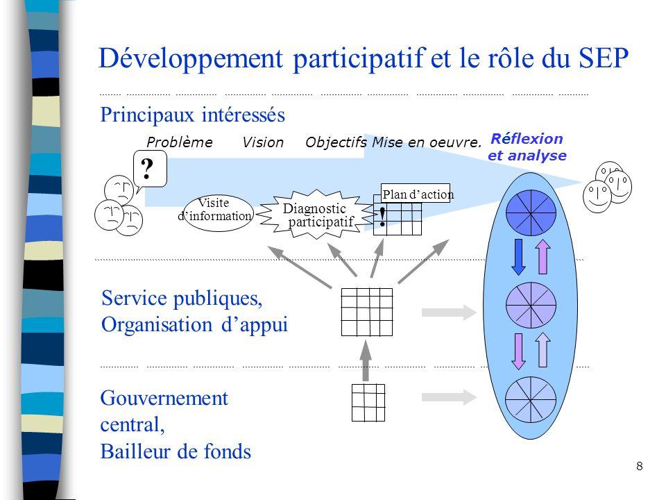 Développement participatif et le rôle du SEP