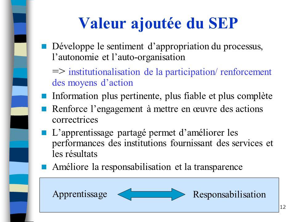 Valeur ajoutée du SEP Développe le sentiment d'appropriation du processus, l'autonomie et l'auto-organisation.