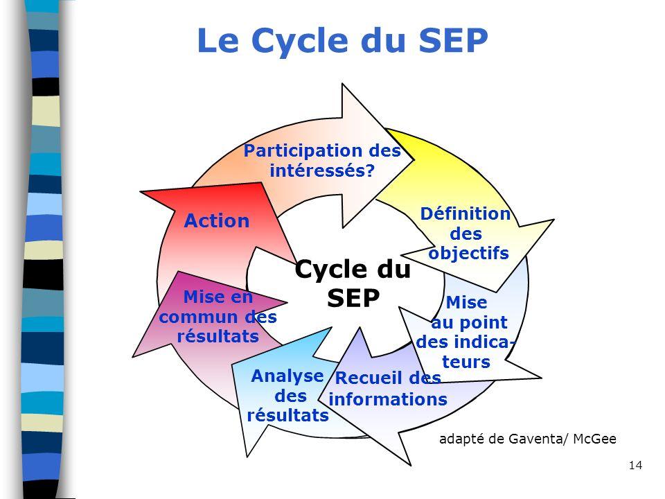 Le Cycle du SEP Cycle du SEP Action Participation des intéressés