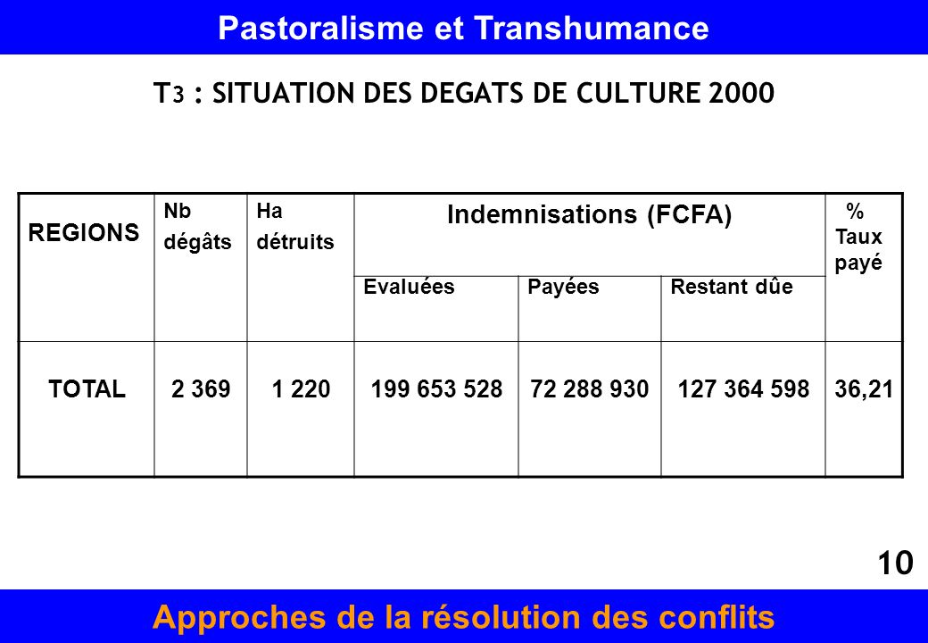 T3 : SITUATION DES DEGATS DE CULTURE 2000