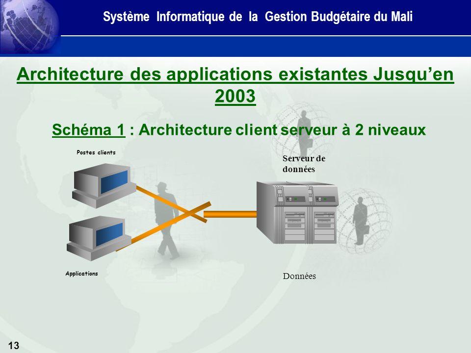 Systeme de gestion et d informatique budgetaire du mali for Architecture client serveur