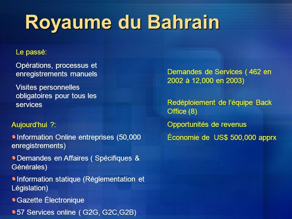 Royaume du Bahrain Le passé: