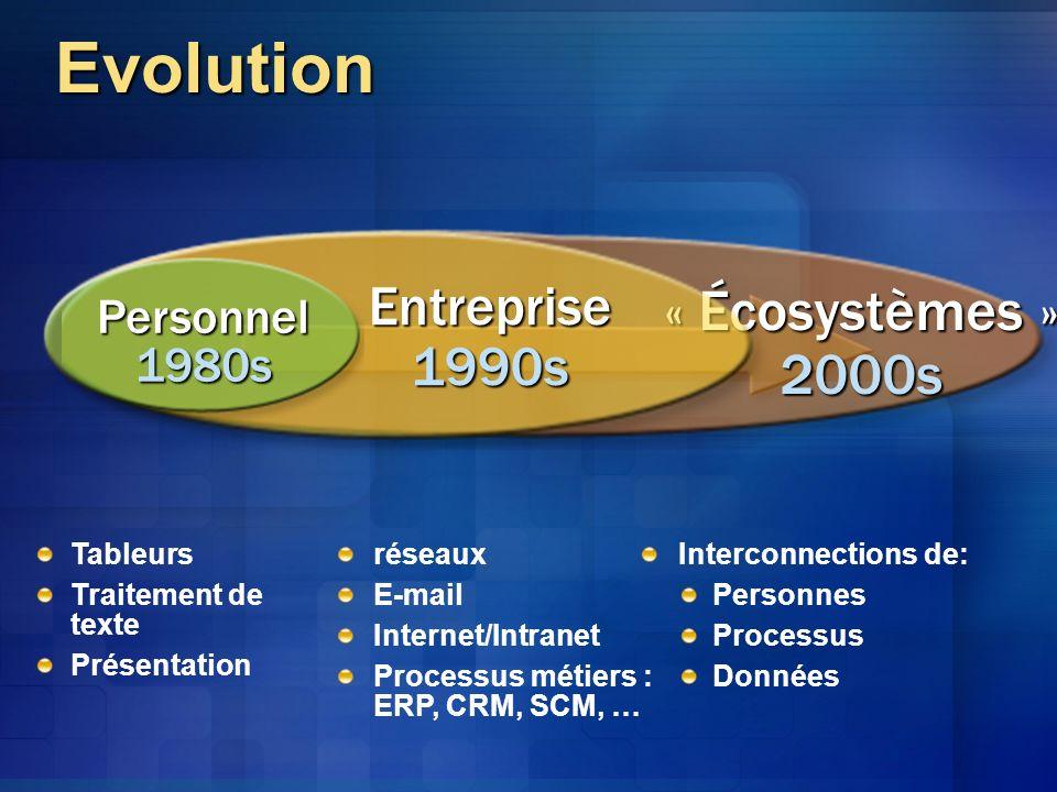 Evolution « Écosystèmes » 2000s Entreprise 1990s Personnel 1980s