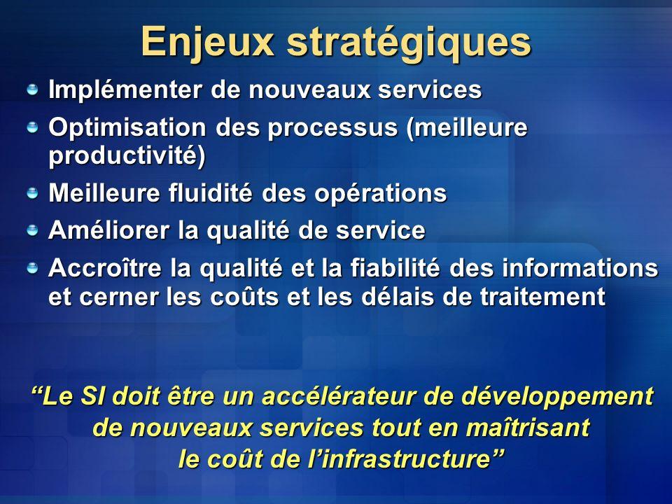 Enjeux stratégiques Implémenter de nouveaux services