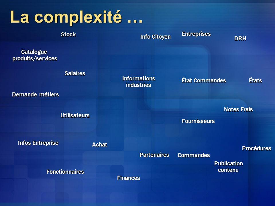 La complexité … Stock Entreprises Info Citoyen DRH