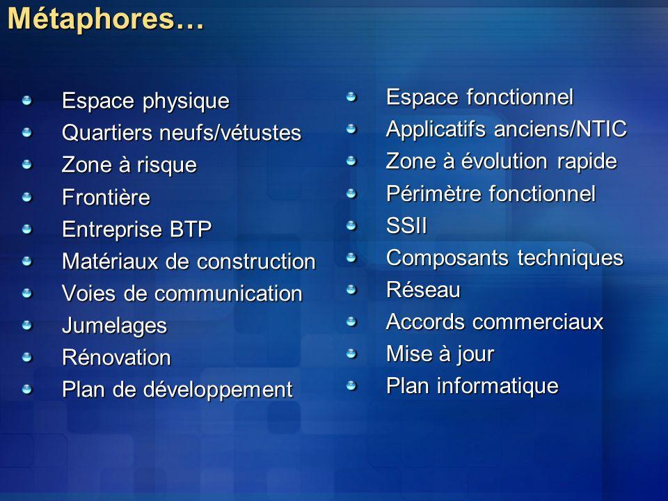 Métaphores… Espace fonctionnel Espace physique