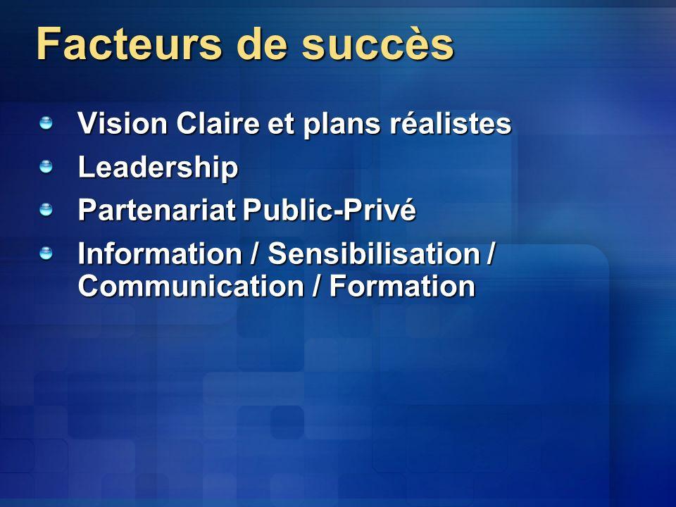 Facteurs de succès Vision Claire et plans réalistes Leadership