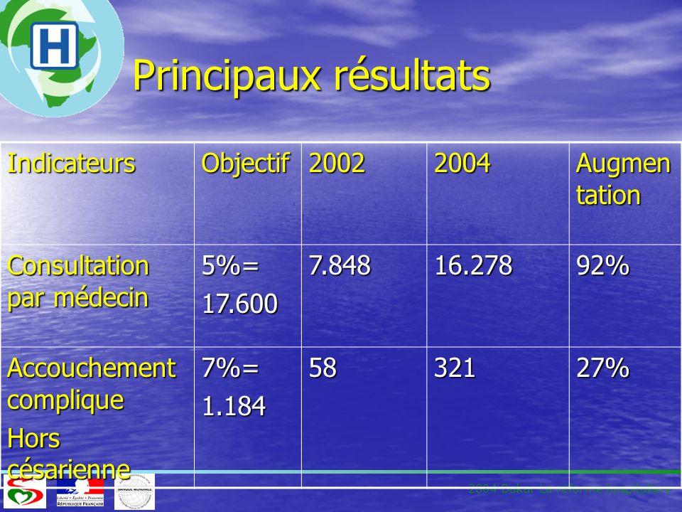 Principaux résultats Indicateurs Objectif 2002 2004 Augmentation