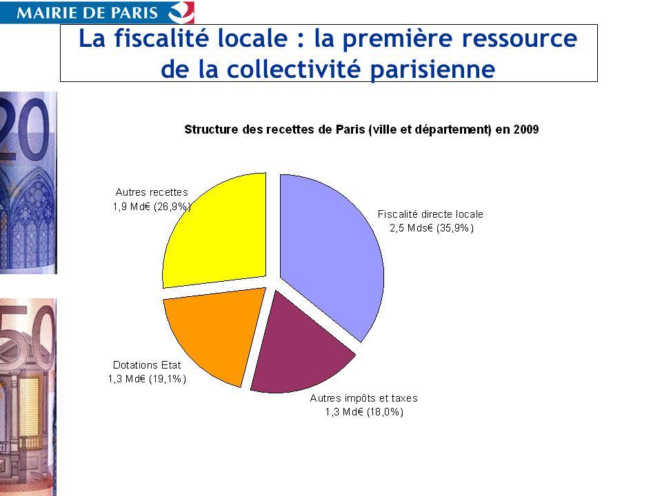 La fiscalité locale : la première ressource de la collectivité parisienne