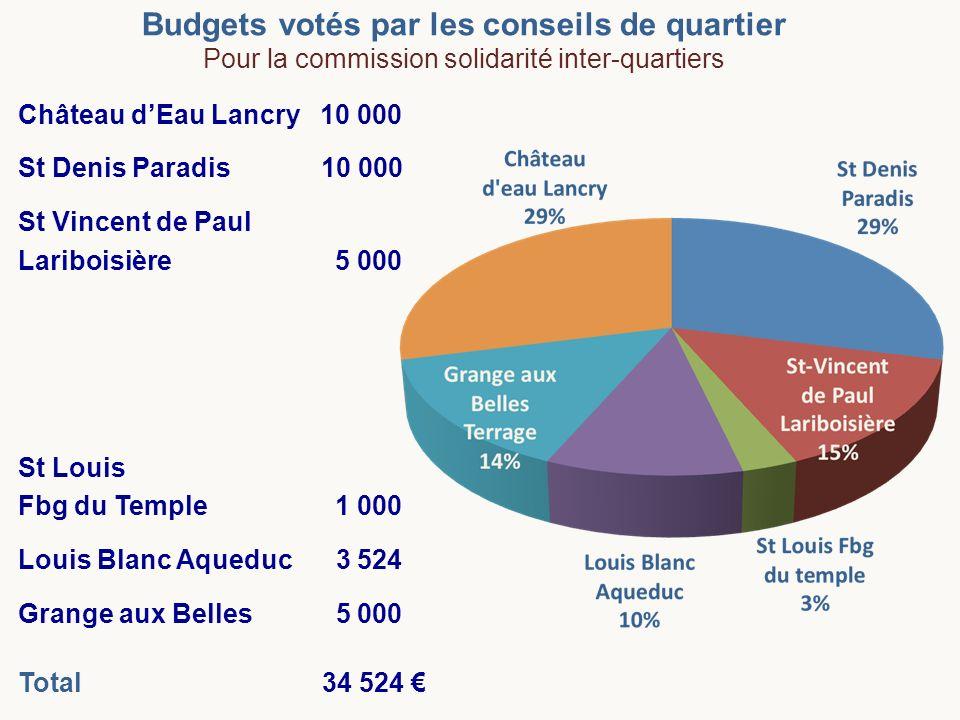 Budgets votés par les conseils de quartier